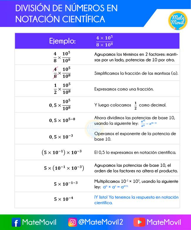 división de números en notación científica