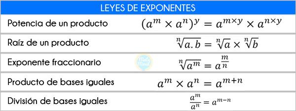 fórmulas-de-teoría-de-exponentes