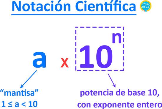 notación científica forma
