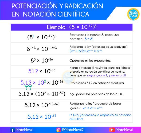 potenciación-y-radicación-en-notación-científica-ejercicios