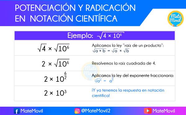 radicación en notación científica raíces