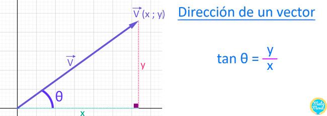 dirección-de-un-vector