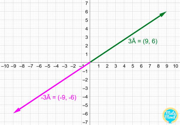 producto-de-vector-por-escalar