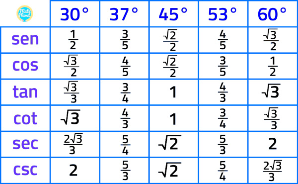 razones-trigonométricas-de-ángulos-notables
