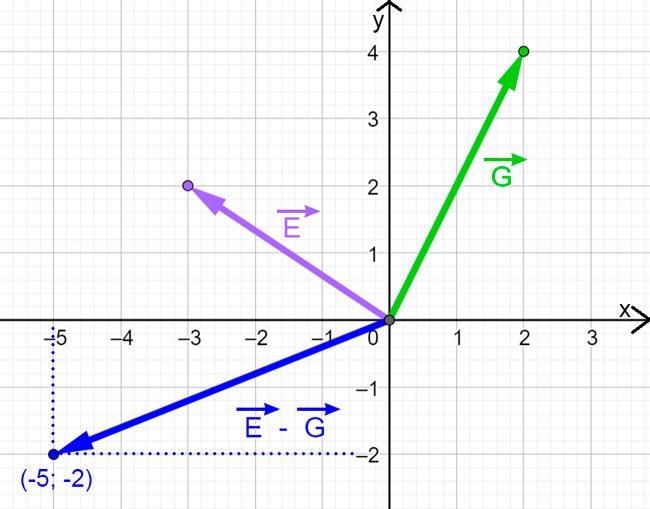 suma-y-resta-de-vectores-mediante-pares-ordenados5