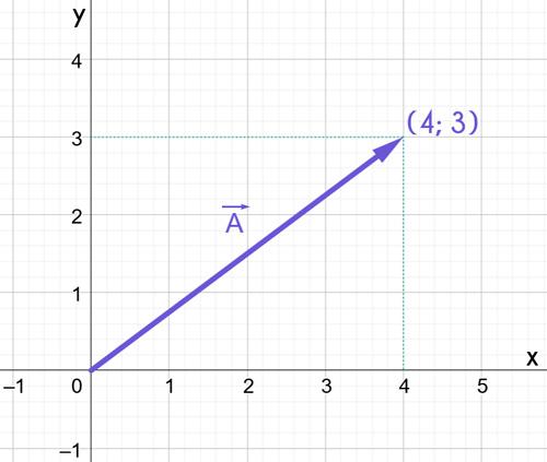 vector-expresado-mediante-pares-ordenados