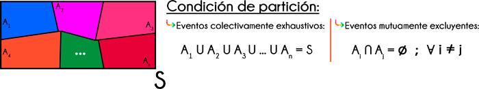 condición de partición del espacio muestral