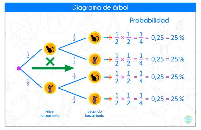 Diagrama De árbol Probabilidades Matemóvil