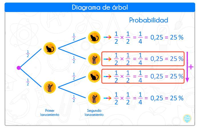 diagrama-de-árbol-ejercicio-333