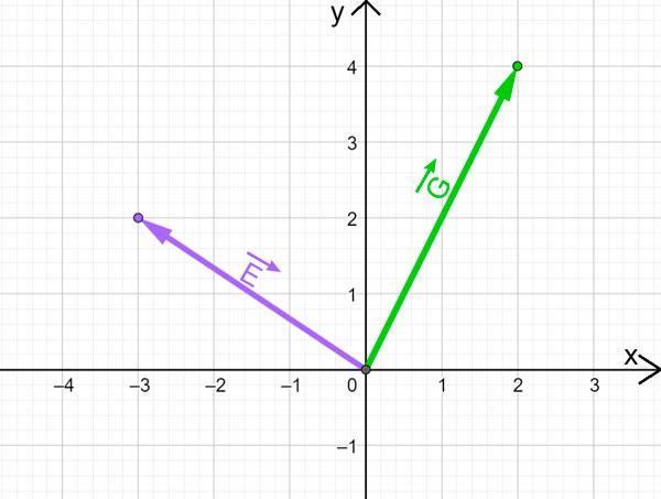 suma y resta de vectores mediante pares ordenados