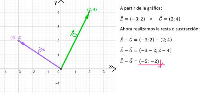 suma y resta de vectores con pares ordenados