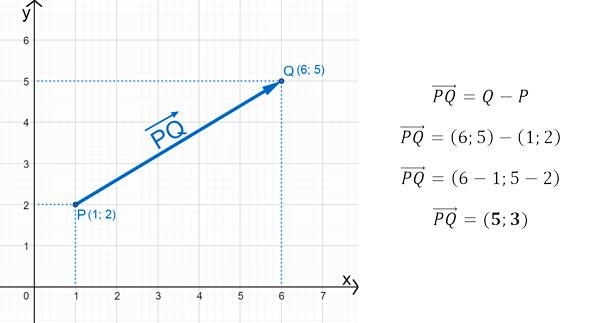 representación cartesiana de un vector ejercicios