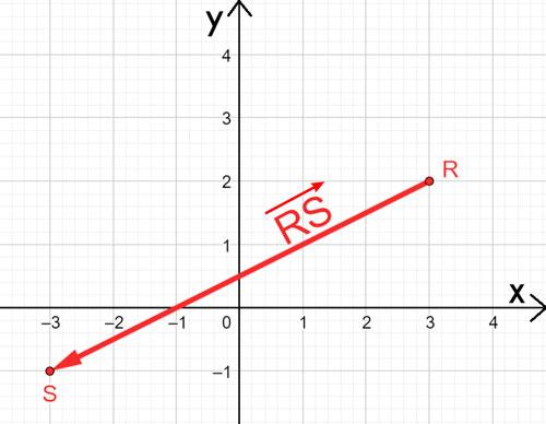representación de un vector como par ordenado