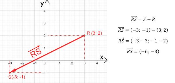representación cartesiana de un vector