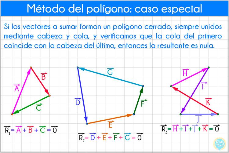 método del polígono caso especial