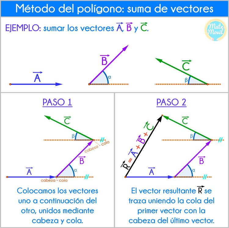 método del polígono ejercicios resueltos