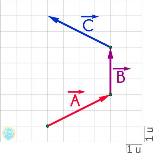 método del polígono para sumar vectores