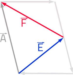 método-del-polígono-para-sumar-vectores-ejercicios-resueltos
