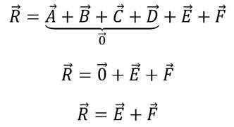 suma de vectores método del polígono