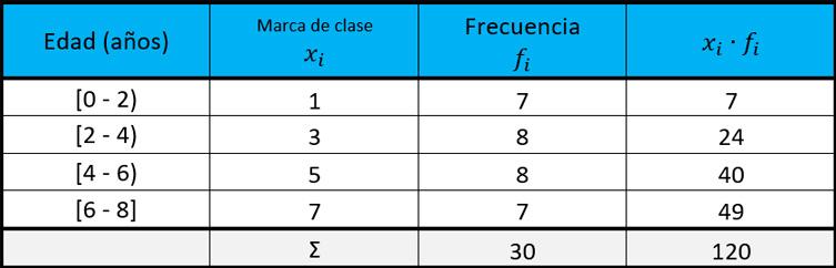 Desviación-media-para-datos-agrupados-ejercicios resueltos