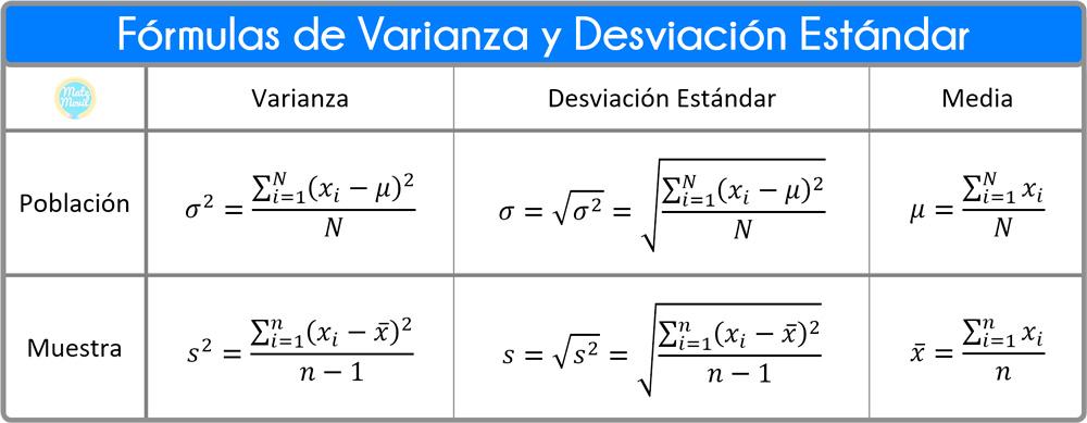 fórmulas de varianza y desviación estándar