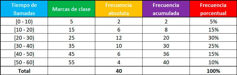 histogramas tabla de frecuencias