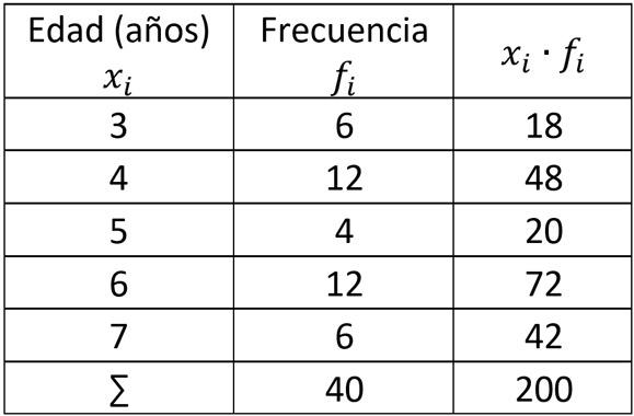 fórmulas de varianza y desviación estándar para tablas de frecuencia