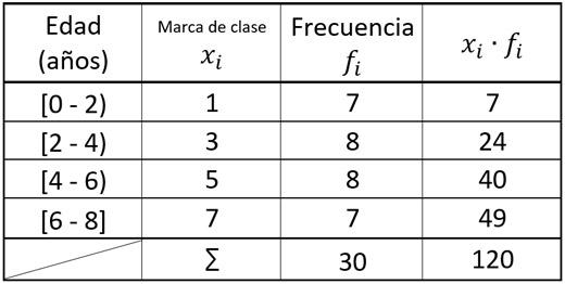 varianza y desviación estándar para datos agrupados por intervalos