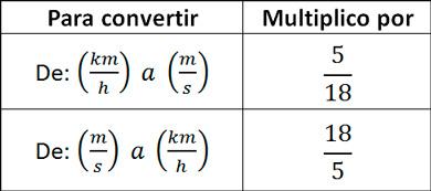 Como Convertir De Km H A M S Y Al Revés Matemóvil